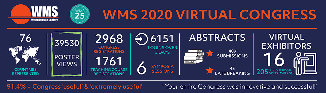 WMS 2020 Virtual Congress Infographic